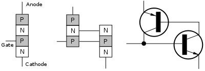 Struktur SCR