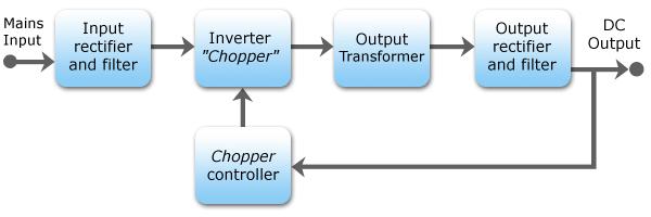 Blok Diagram SMPS