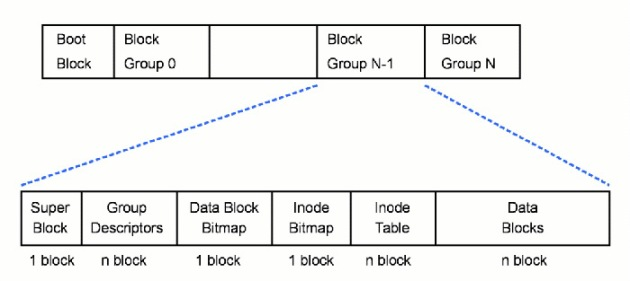 Struktur Ext2 File Syatem