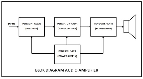 Blok Audio Amplifier