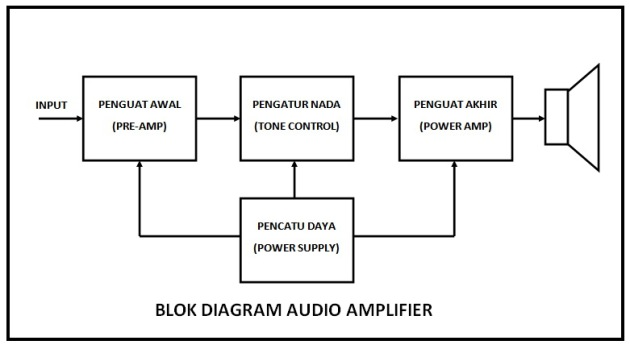 Blok Audio Amplifier